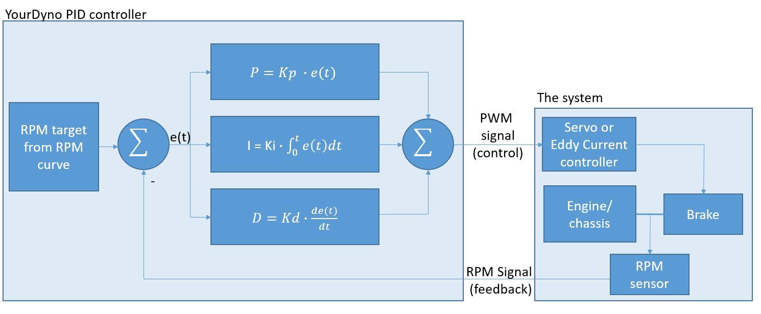 Telma Brake Wiring Diagram - Block And Schematic Diagrams •